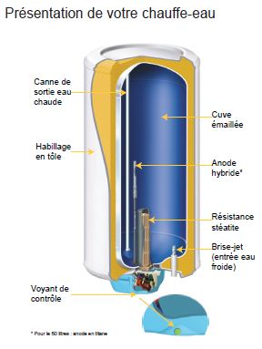 H2o chauffe eau lectrique - Chauffe eau electrique marche forcee ...